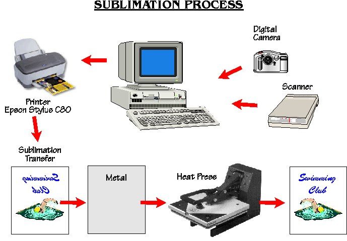 A Guide To Sublimation Printing Process In Gift Printing