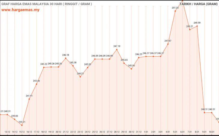 Graf harga emas