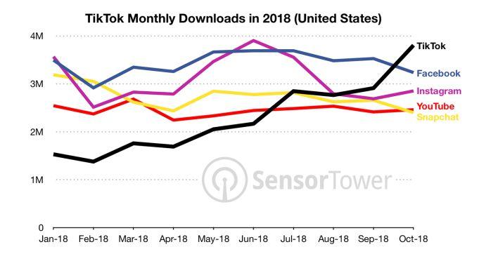 graf tiktok USA